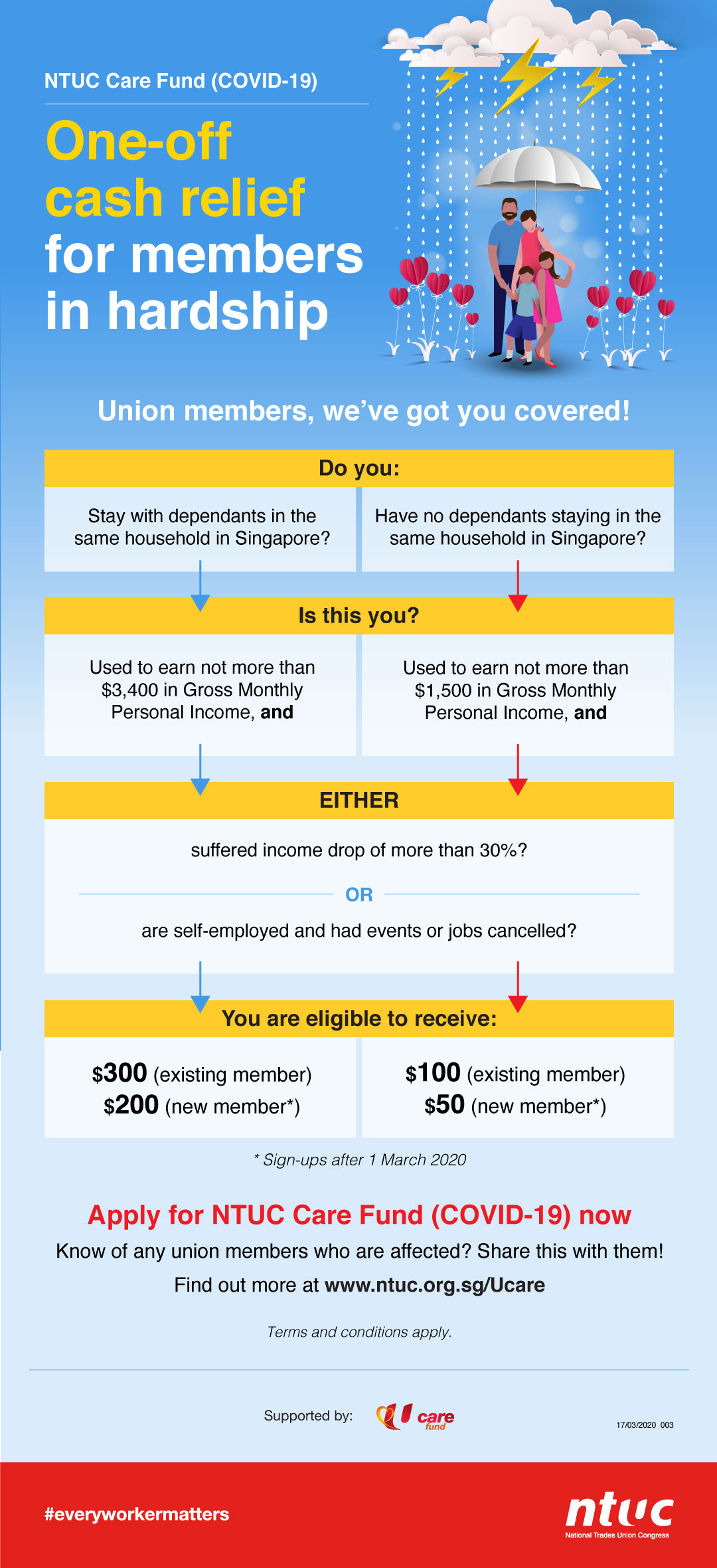 Infographics-U-Care-Fund-1stInfo_V2.jpg